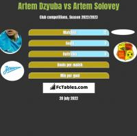 Artem Dzyuba vs Artem Solovey h2h player stats