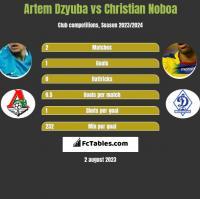 Artem Dzyuba vs Christian Noboa h2h player stats
