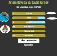 Artem Dzyuba vs David Karaev h2h player stats