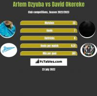 Artem Dzyuba vs David Okereke h2h player stats