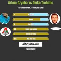 Artem Dzyuba vs Dinko Trebotic h2h player stats