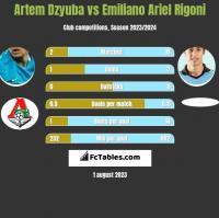 Artem Dzyuba vs Emiliano Ariel Rigoni h2h player stats