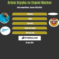 Artem Dzyuba vs Evgeni Markov h2h player stats