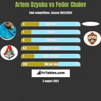 Artem Dzyuba vs Fedor Chalov h2h player stats