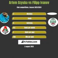 Artem Dzyuba vs Filipp Ivanov h2h player stats