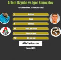 Artem Dzyuba vs Igor Konovalov h2h player stats