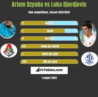 Artem Dzyuba vs Luka Djordjevic h2h player stats
