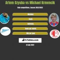 Artem Dzyuba vs Michael Krmencik h2h player stats
