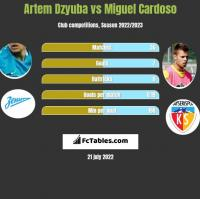 Artem Dzyuba vs Miguel Cardoso h2h player stats