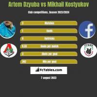 Artem Dzyuba vs Mikhail Kostyukov h2h player stats