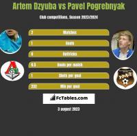 Artem Dzyuba vs Pavel Pogrebnyak h2h player stats
