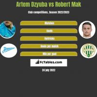 Artiem Dziuba vs Robert Mak h2h player stats