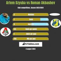 Artem Dzyuba vs Roman Akbashev h2h player stats