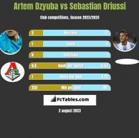 Artem Dzyuba vs Sebastian Driussi h2h player stats