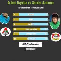 Artiem Dziuba vs Serdar Azmoun h2h player stats