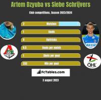 Artem Dzyuba vs Siebe Schrijvers h2h player stats