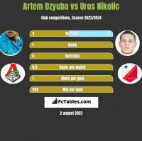 Artem Dzyuba vs Uros Nikolic h2h player stats