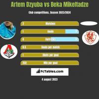 Artem Dzyuba vs Beka Mikeltadze h2h player stats