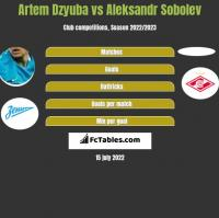 Artem Dzyuba vs Aleksandr Sobolev h2h player stats