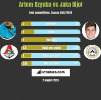 Artem Dzyuba vs Jaka Bijol h2h player stats