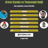 Artem Dzyuba vs Youssouph Badji h2h player stats