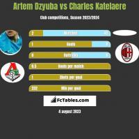 Artem Dzyuba vs Charles Katelaere h2h player stats