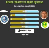 Artem Favorov vs Adam Gyurcso h2h player stats