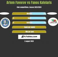 Artem Favorov vs Fanos Katelaris h2h player stats