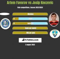 Artem Favorov vs Josip Knezevic h2h player stats