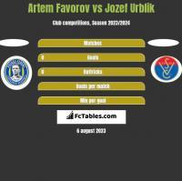 Artem Favorov vs Jozef Urblik h2h player stats