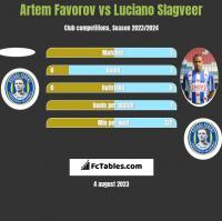 Artem Favorov vs Luciano Slagveer h2h player stats