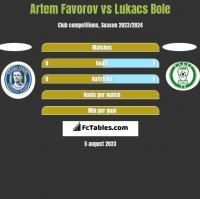 Artem Favorov vs Lukacs Bole h2h player stats