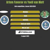 Artem Favorov vs Yoell van Nieff h2h player stats