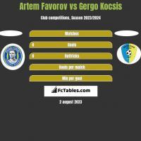 Artem Favorov vs Gergo Kocsis h2h player stats
