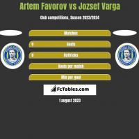Artem Favorov vs Jozsef Varga h2h player stats
