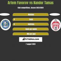 Artem Favorov vs Nandor Tamas h2h player stats
