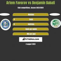 Artem Favorov vs Benjamin Babati h2h player stats