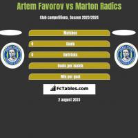Artem Favorov vs Marton Radics h2h player stats