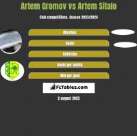 Artem Gromov vs Artem Sitalo h2h player stats