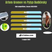 Artem Gromov vs Pylyp Budkivsky h2h player stats