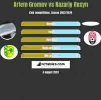 Artem Gromov vs Nazariy Rusyn h2h player stats