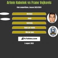 Artem Habelok vs Frane Vojkovic h2h player stats