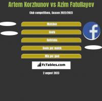 Artem Korzhunov vs Azim Fatullayev h2h player stats