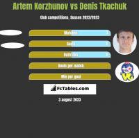 Artem Korzhunov vs Denis Tkaczuk h2h player stats