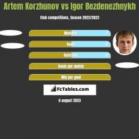 Artem Korzhunov vs Igor Bezdenezhnykh h2h player stats