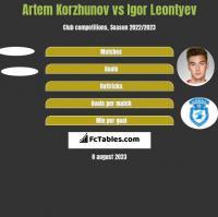 Artem Korzhunov vs Igor Leontyev h2h player stats