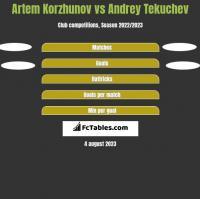 Artem Korzhunov vs Andrey Tekuchev h2h player stats