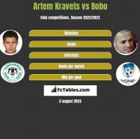 Artem Kravets vs Bobo h2h player stats
