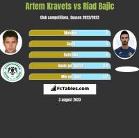 Artem Kravets vs Riad Bajic h2h player stats