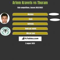Artem Kravets vs Thuram h2h player stats